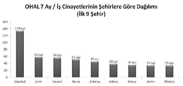 İşçi ölümlerinin şehirlere göre dağılımı ise şöyle:  134 ölüm İstanbul'da; 58 ölüm İzmir'de; 56 ölüm Kocaeli'nde; 51 ölüm Bursa'da; 45 ölüm Antalya'da; 38 ölüm Adana'da; 35 ölüm Konya'da; 34 ölüm Aydın'da; 33 ölüm Manisa'da; 29 ölüm Denizli'de; 28 ölüm Samsun'da; 27 ölüm Ankara'da ve geri kalan ölümler de diğer illerde yaşandı. İstanbul (DHA)