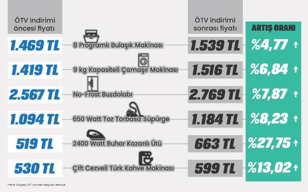 Karşılaştırmalı alışveriş sitesi Akakçe, Özel Tüketim Vergisi (ÖTV) 30 Nisan'a kadar geçici süreyle sıfırlanmasından sonra indirim beklentisinin aksine beyaz eşya ve küçük ev aletlerinde 200 liraya varan fiyat artışları yaşandığını ileri sürdü. İstanbul (DHA)