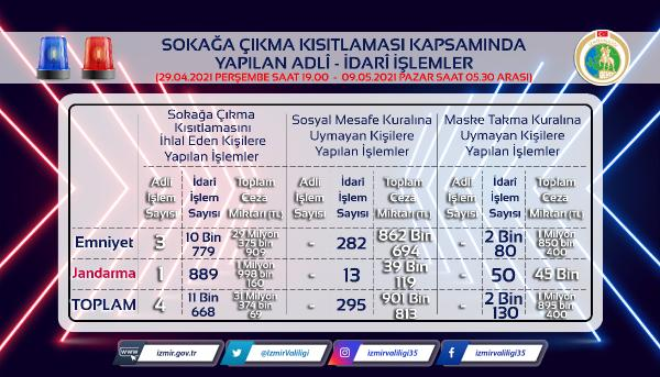 IZMIR VALILIGI, TUM TURKIYE'DE OLDUGU GIBI IZMIR'DE DE UYGULANAN TAM ZAMANLI SOKAGA CIKMA KISITLAMASINDA, KURALLARI IHLAL EDEN 14 BIN 93 KISIYE 34 MILYON 171 BIN 282 LIRA IDARI PARA CEZASI UYGULANDIGINI VE 4 KISI HAKKINDA ISE ADLI ISLEM BASLATILDIGINI BILDIRDI. FOTO: HALIL IBRAHIM KARABIYIK/IZMIR, (DHA)